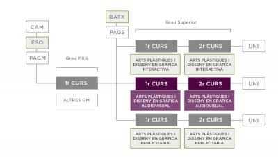 ITINERARI Arts plàstiques i disseny en gràfica audiovisual