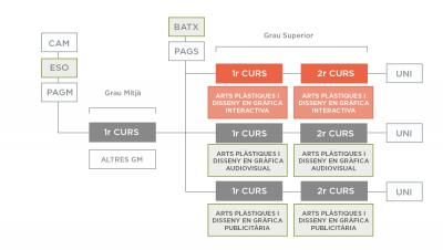 ITINERARI Arts plàstiques i disseny en gràfica interactiva